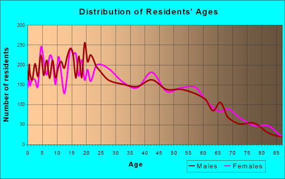 Age and Sex of Residents in zip code 00718