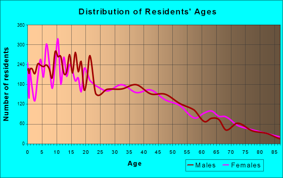 Age and Sex of Residents in zip code 00720