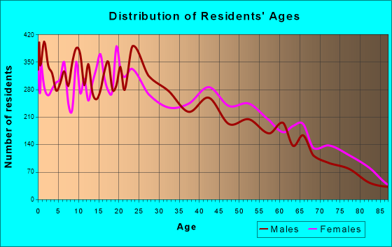 Age and Sex of Residents in zip code 00730