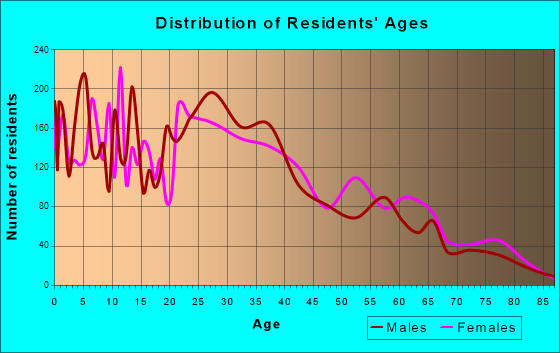 Age and Sex of Residents in zip code 00735