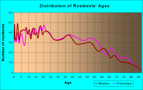 Age and Sex of Residents in zip code 00736