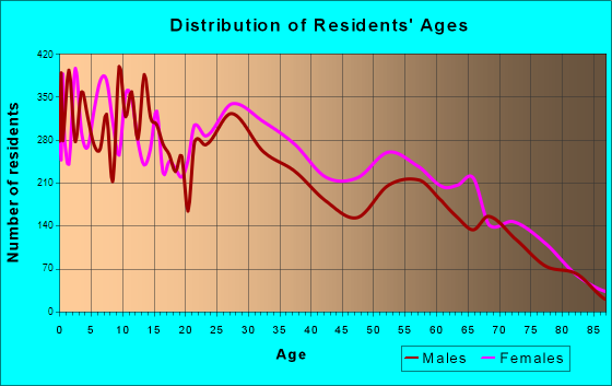 Age and Sex of Residents in zip code 00738