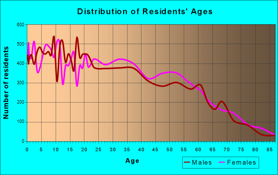 Age and Sex of Residents in zip code 00745