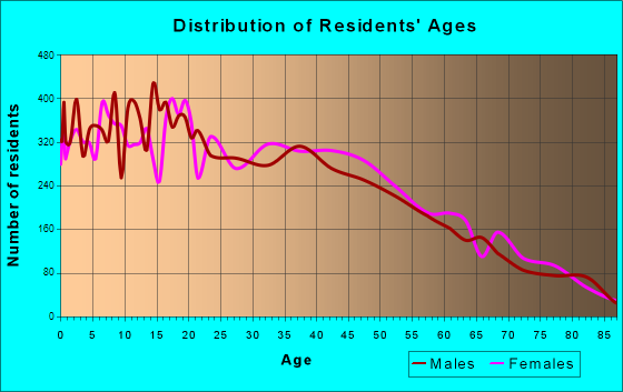Age and Sex of Residents in zip code 00754