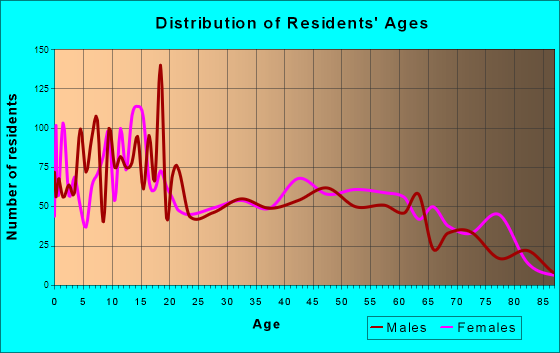 Age and Sex of Residents in zip code 00765