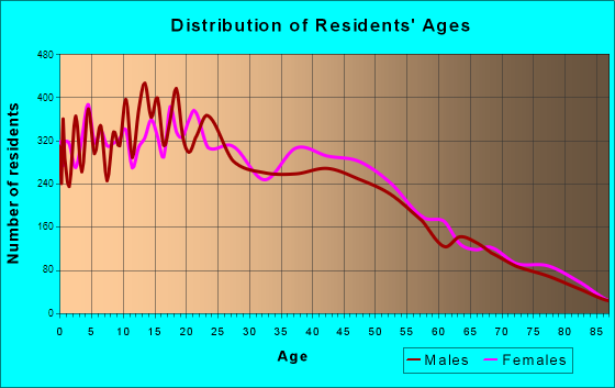 Age and Sex of Residents in zip code 00767