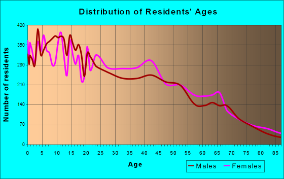 Age and Sex of Residents in zip code 00769