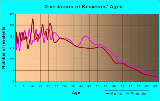 Age and Sex of Residents in zip code 00771