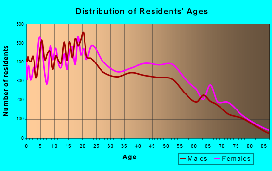 Age and Sex of Residents in zip code 00791