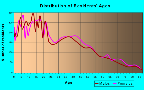 Age and Sex of Residents in zip code 00794