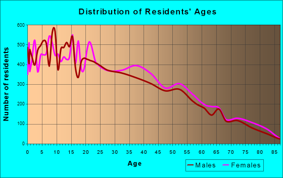 Age and Sex of Residents in zip code 00795