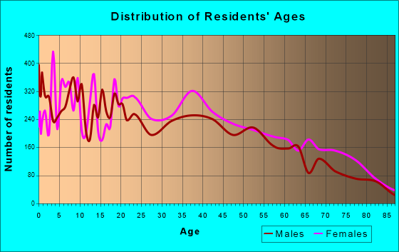 Age and Sex of Residents in zip code 00915