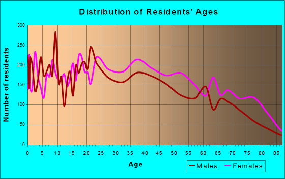 Age and Sex of Residents in zip code 00917