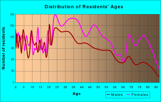 Age and Sex of Residents in zip code 00918