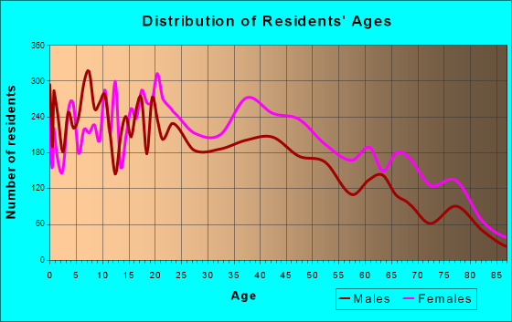 Age and Sex of Residents in zip code 00923