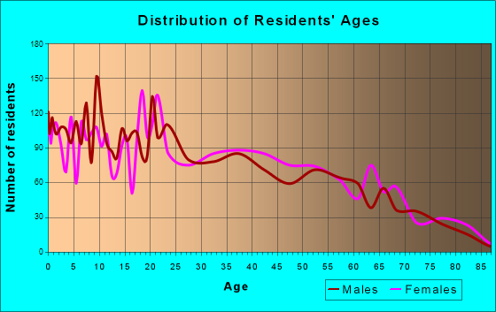 Age and Sex of Residents in zip code 00952