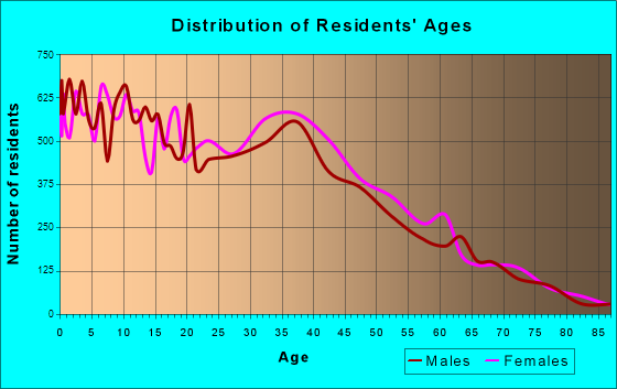 Age and Sex of Residents in zip code 00953