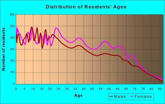 Age and Sex of Residents in zip code 00957