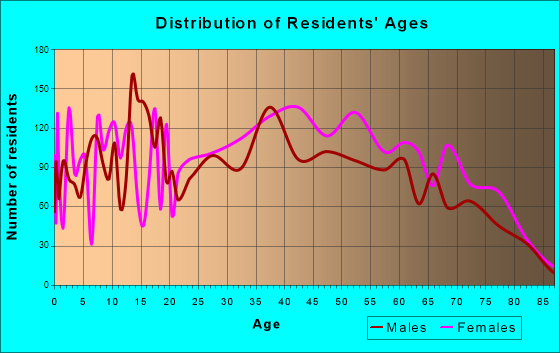 Age and Sex of Residents in zip code 00966