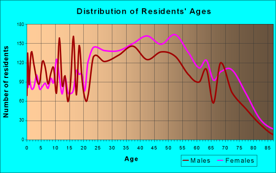 Age and Sex of Residents in zip code 00979