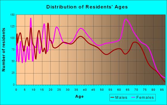Age and Sex of Residents in zip code 00982