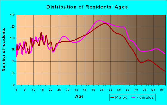 Age and Sex of Residents in zip code 01001