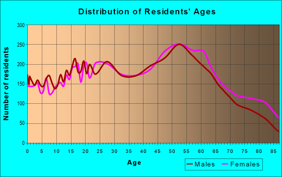 Age and Sex of Residents in zip code 01020