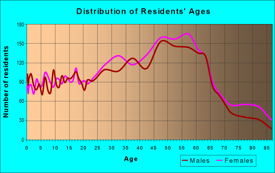 Age and Sex of Residents in zip code 01027