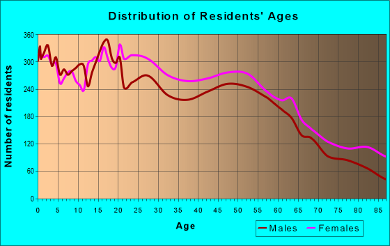 Age and Sex of Residents in zip code 01040