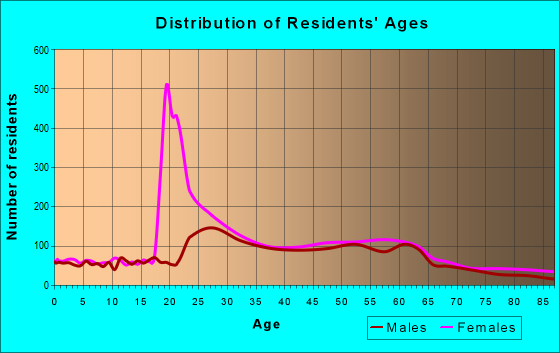 Age and Sex of Residents in zip code 01060