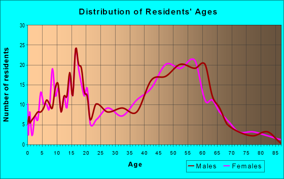 Age and Sex of Residents in zip code 01068