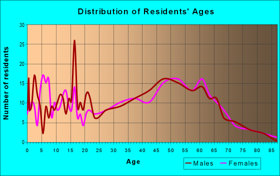 Age and Sex of Residents in zip code 01081
