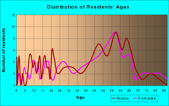 Age and Sex of Residents in zip code 01088