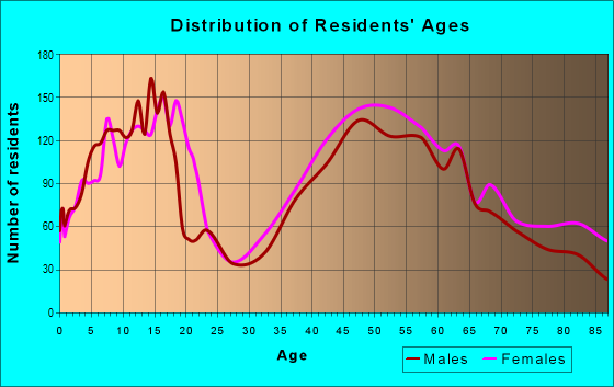 Age and Sex of Residents in zip code 01106