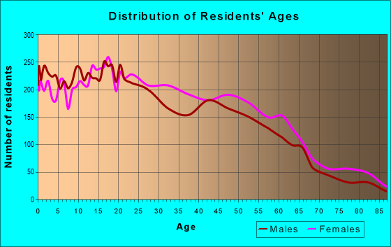 Age and Sex of Residents in zip code 01108
