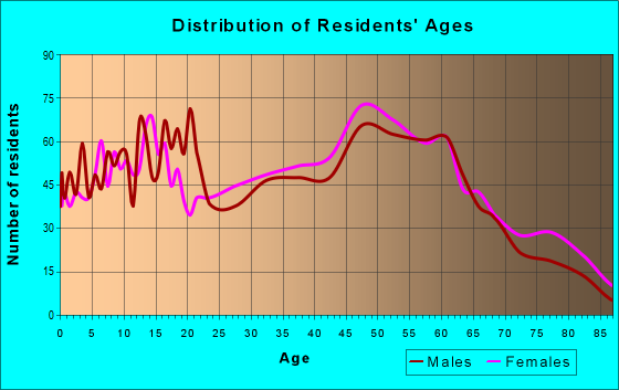 Age and Sex of Residents in zip code 01364