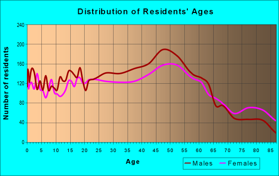 Age and Sex of Residents in zip code 01440