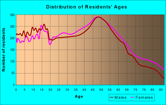Age and Sex of Residents in zip code 01453