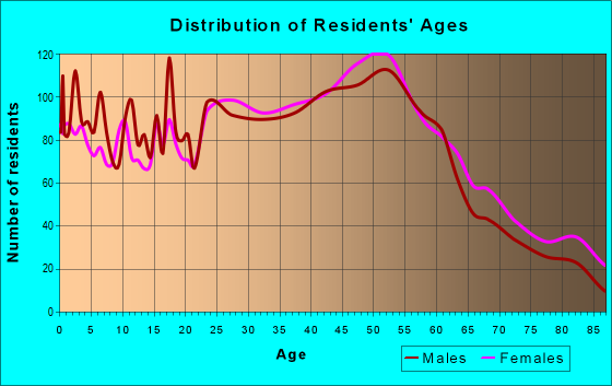 Age and Sex of Residents in zip code 01510