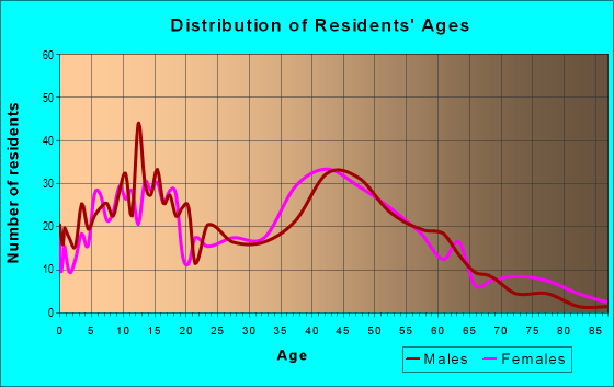 Age and Sex of Residents in zip code 01529