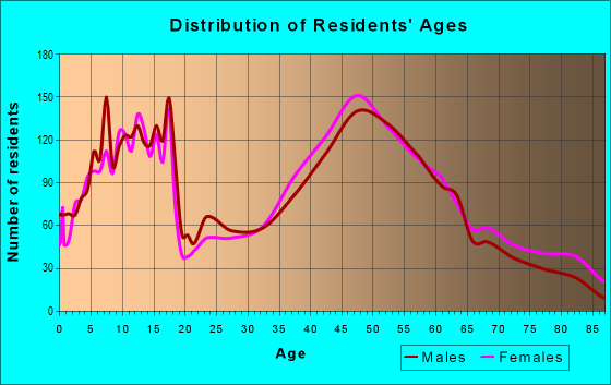 Age and Sex of Residents in zip code 01532
