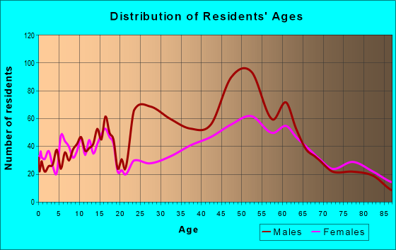 Age and Sex of Residents in zip code 01583