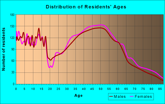 Age and Sex of Residents in zip code 01721