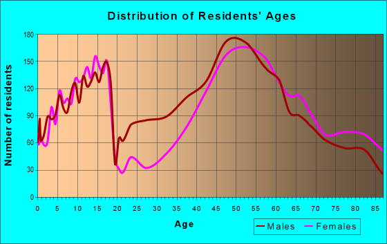 Age and Sex of Residents in zip code 01742