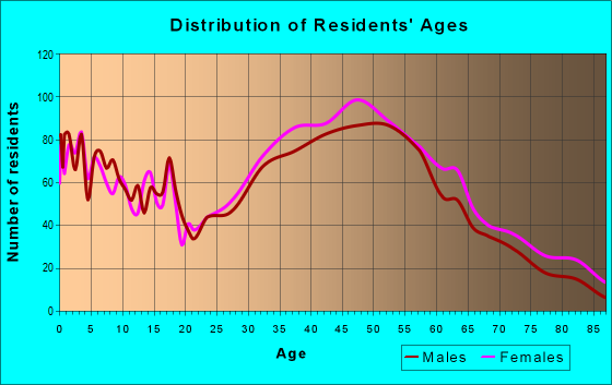 Age and Sex of Residents in zip code 01754