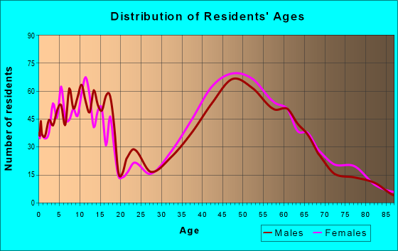 Age and Sex of Residents in zip code 01775