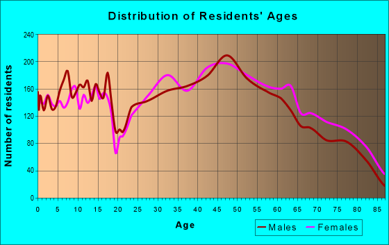 Age and Sex of Residents in zip code 01803