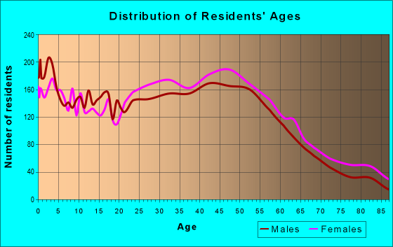 Age and Sex of Residents in zip code 01832