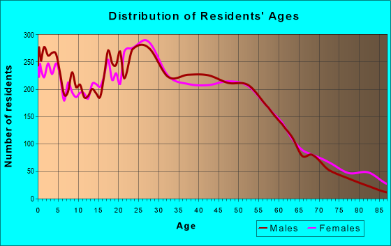 Age and Sex of Residents in zip code 01851
