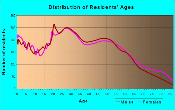 Age and Sex of Residents in zip code 01852